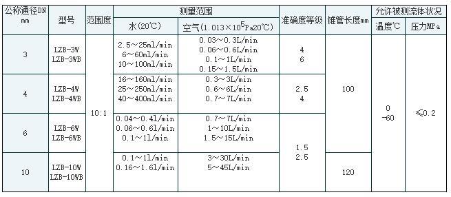 常州冷库板厂_厂家供应LZB-6WB玻璃转子流量计 玻璃转子流量计价格-LZB玻璃转子 ...